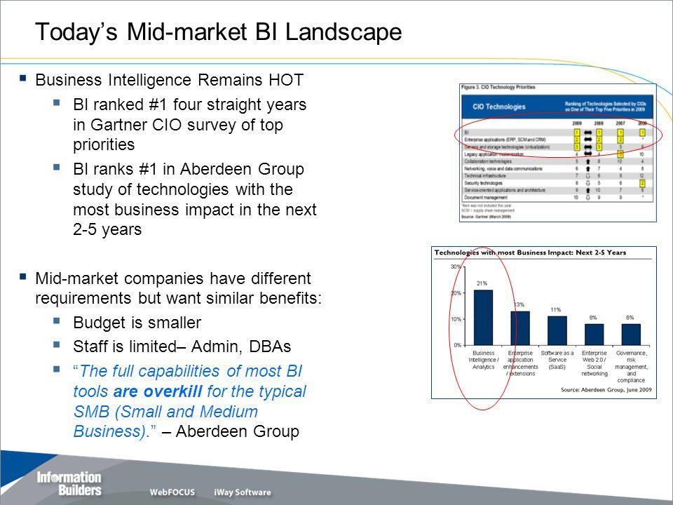 Today's Mid-market BI Landscape  Business Intelligence Remains HOT  BI ranked #1 four straight years in Gartner CIO survey of top priorities  BI ra