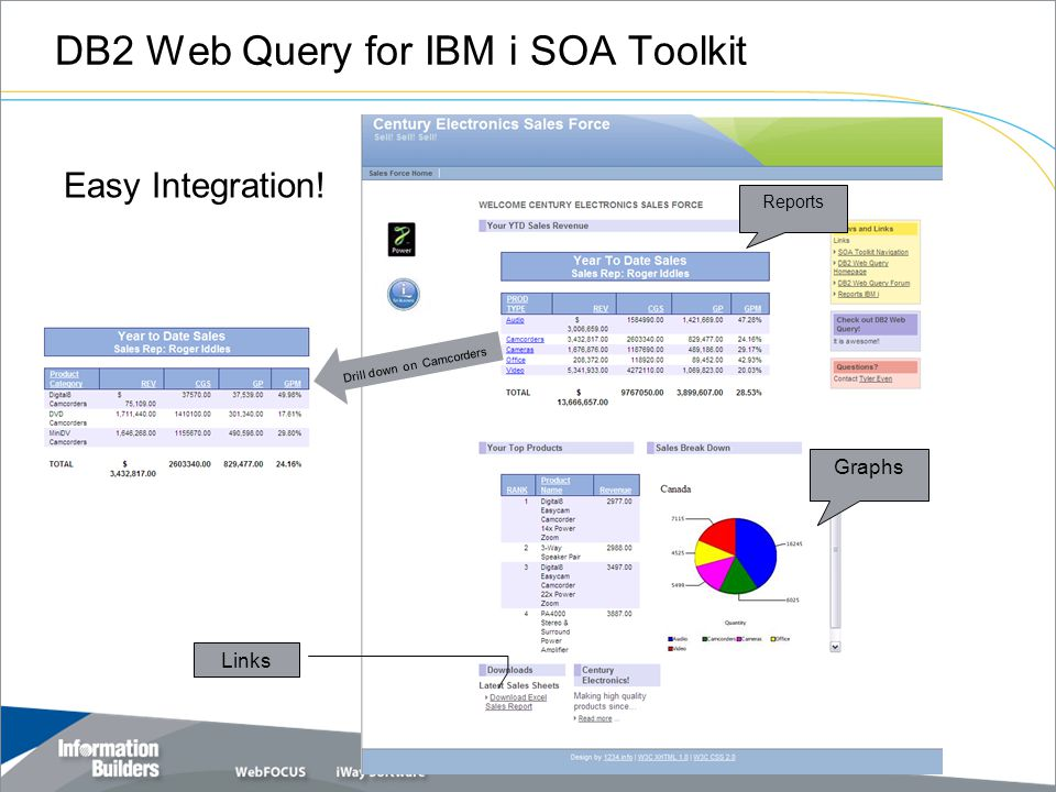 DB2 Web Query for IBM i SOA Toolkit Easy Integration! Graphs Reports Links Drill down on Camcorders