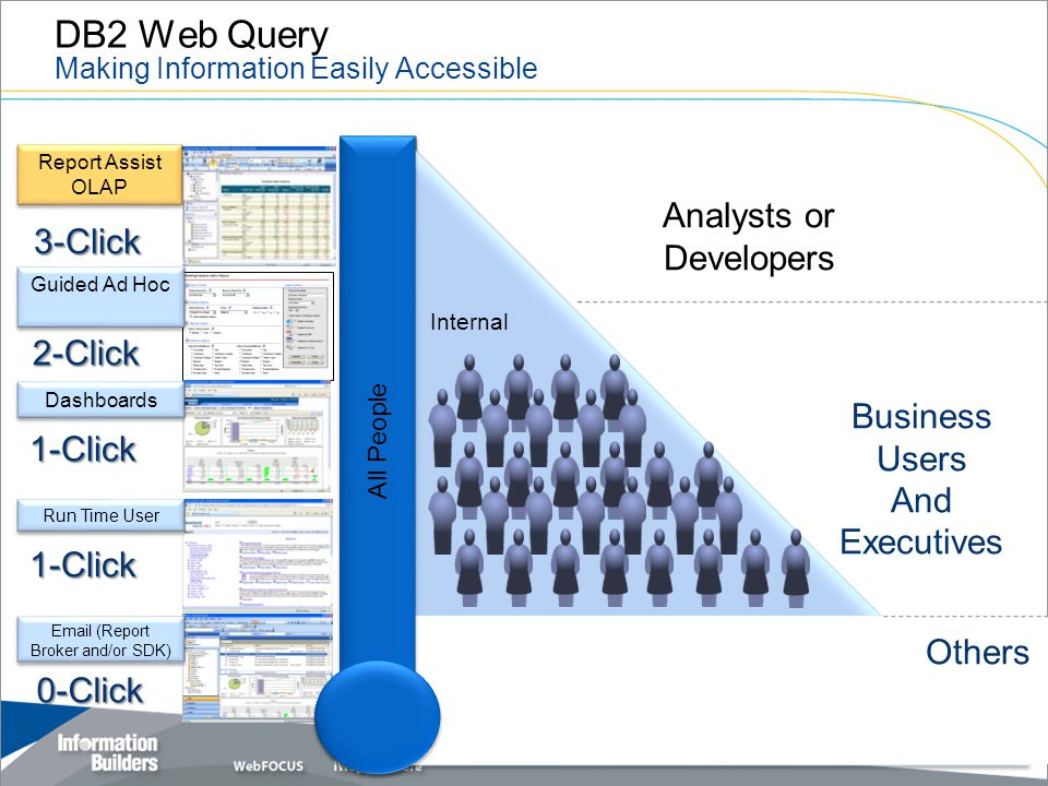 DB2 Web Query Making Information Easily Accessible 24 Email (Report Broker and/or SDK) 0-Click Run Time User 1-Click Dashboards 1-Click Guided Ad Hoc 2-Click Report Assist OLAP 3-Click Analysts or Developers Business Users And Executives Internal External – Customers, Partners, Citizens All People Others