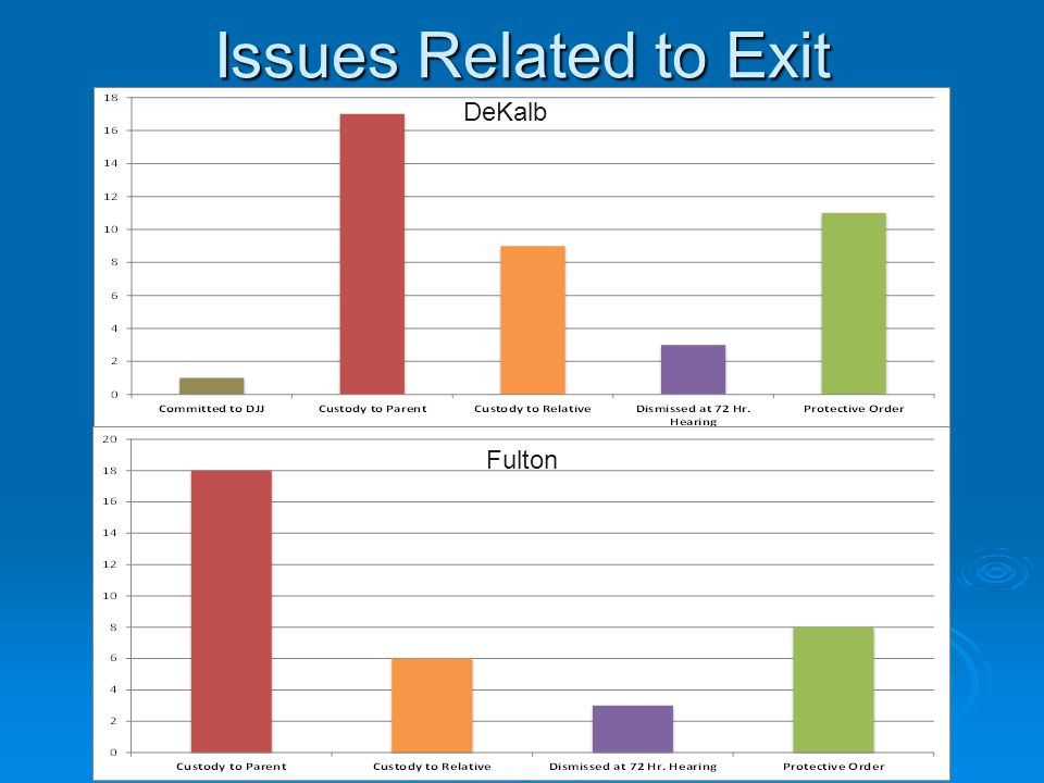 Issues Related to Exit DeKalb Fulton