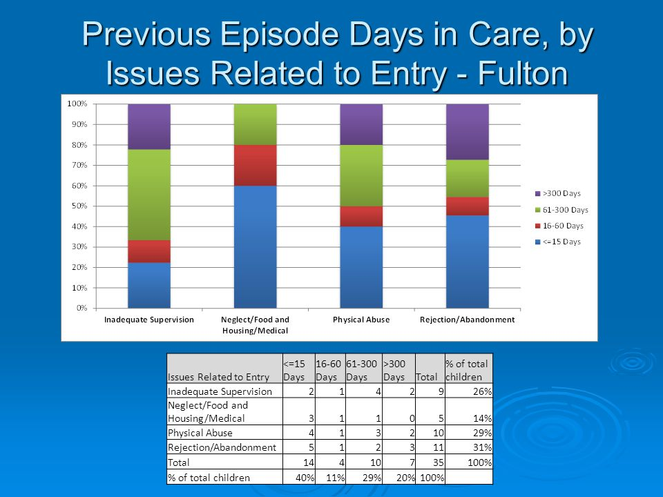 Previous Episode Days in Care, by Issues Related to Entry - Fulton Issues Related to Entry <=15 Days 16-60 Days 61-300 Days >300 DaysTotal % of total