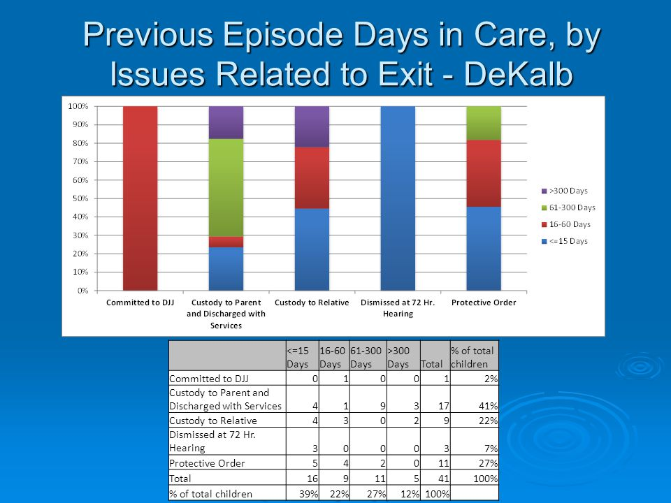Previous Episode Days in Care, by Issues Related to Exit - DeKalb <=15 Days 16-60 Days 61-300 Days >300 DaysTotal % of total children Committed to DJJ010012% Custody to Parent and Discharged with Services41931741% Custody to Relative4302922% Dismissed at 72 Hr.