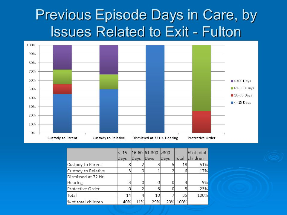 Previous Episode Days in Care, by Issues Related to Exit - Fulton <=15 Days 16-60 Days 61-300 Days >300 DaysTotal % of total children Custody to Parent82351851% Custody to Relative3012617% Dismissed at 72 Hr.