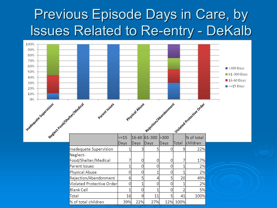 Previous Episode Days in Care, by Issues Related to Re-entry - DeKalb <=15 Days 16-60 Days 61-300 Days >300 DaysTotal % of total children Inadequate Supervision1350922% Neglect- Food/Shelter/Medical7000717% Parent Issues100012% Physical Abuse001012% Rejection/Abandonment65452049% Violated Protective Order010012% Blank Cell101025% Total16911541100% % of total children39%22%27%12%100%