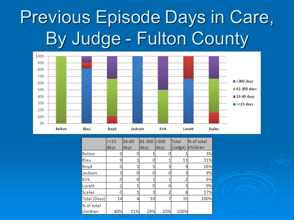 Previous Episode Days in Care, By Judge - Fulton County <=15 days 16-60 days 61-300 days >300 days Total (Judge) % of total children Belton001013% Bla