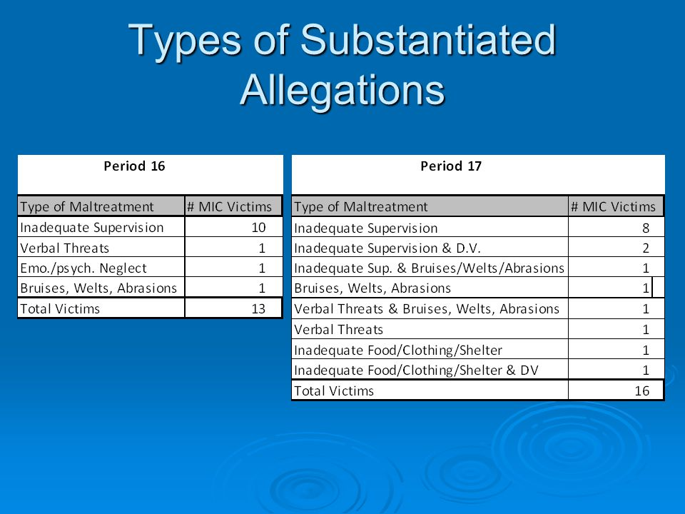 Types of Substantiated Allegations