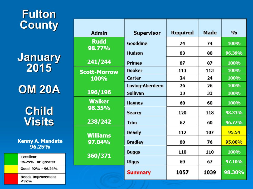 Fulton County January 2015 OM 20A Child Visits A Admin Supervisor SupervisorRequiredMade% Rudd 98.77% 241/244 Gooddine7474100% Hudson838096.39% Primes8787100% Scott-Morrow 100% 196/196 Booker113113100% Carter2424 Loving-Aberdeen2626 Sullivan3333 Walker 98.35% 238/242 Haynes6060100% Searcy12011898.33% Trim626096.77% Williams 97.04% 360/371 Beasly11210795.54 Bradley807695.00% Buggs110110100% Riggs696797.10% Summary1057103998.30% Excellent 96.25% or greater Good 92% - 96.24% Needs Improvement <92% Kenny A.