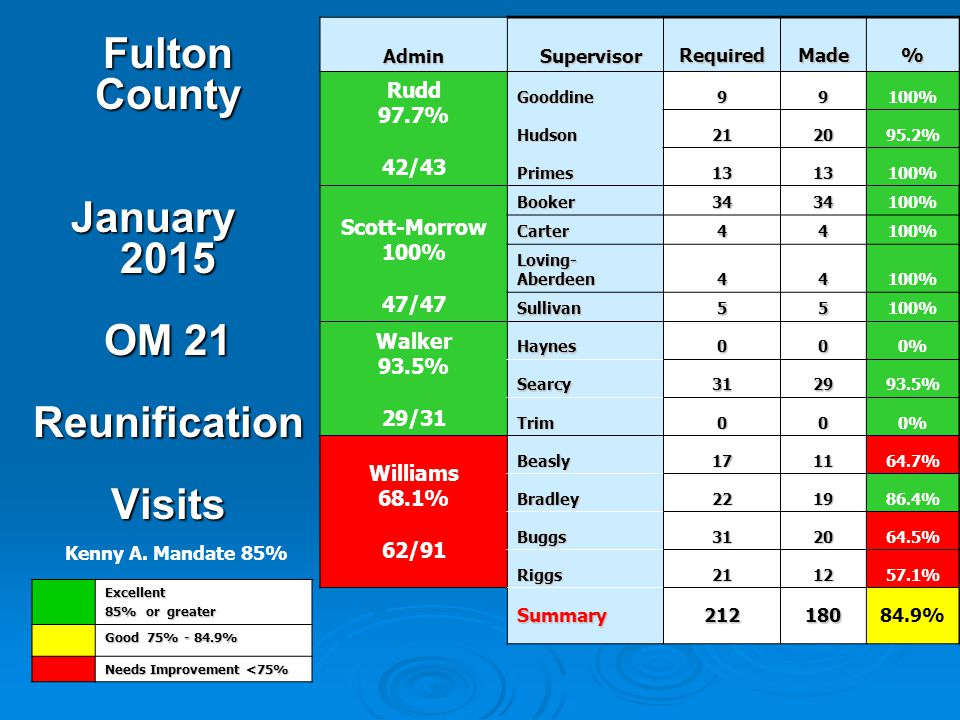 Fulton County January 2015 OM 21 Reunification Visits Excellent 85% or greater Good 75% - 84.9% Needs Improvement <75% Kenny A.