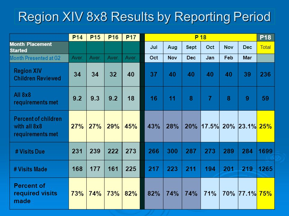 Region XIV 8x8 Results by Reporting Period P14P15P16P17P 18 Month Placement Started JulAugSeptOctNovDecTotal Month Presented at G2 Aver. OctNovDecJanF
