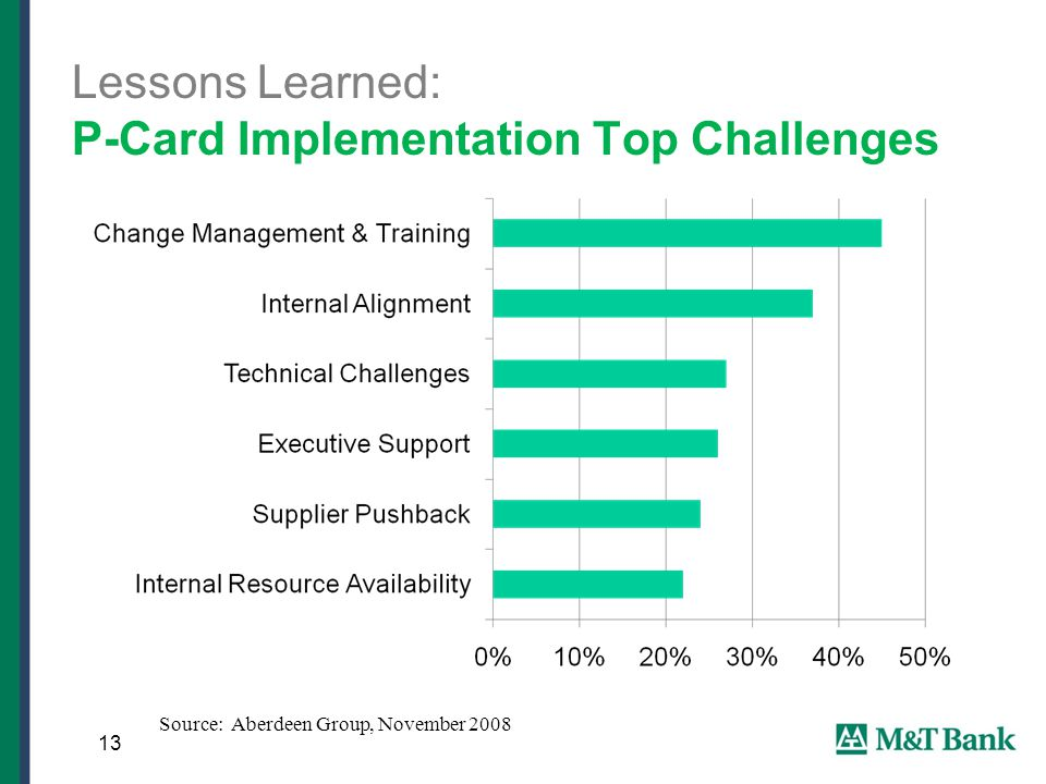 Lessons Learned: P-Card Implementation Top Challenges 13 Source: Aberdeen Group, November 2008