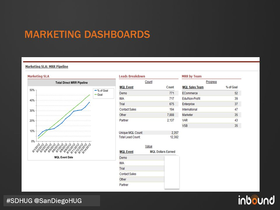 #inbound12 MARKETING DASHBOARDS #SDHUG @SanDiegoHUG