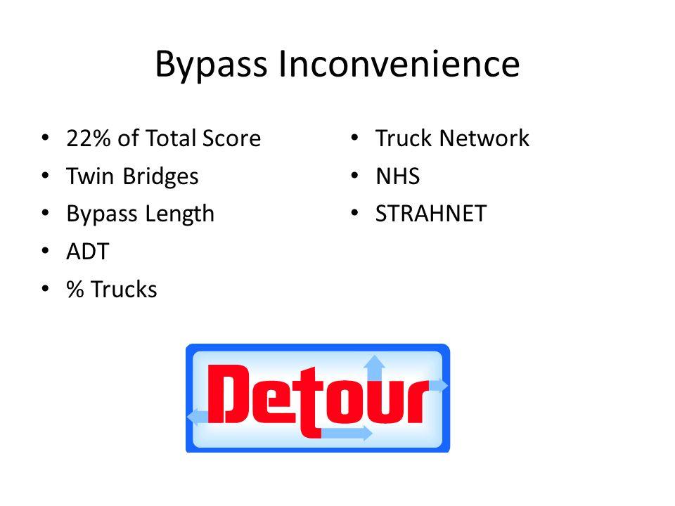 Bypass Inconvenience 22% of Total Score Twin Bridges Bypass Length ADT % Trucks Truck Network NHS STRAHNET