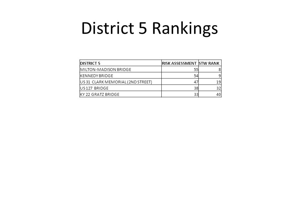 District 5 Rankings DISTRICT 5RISK ASSESSMENTSTW RANK MILTON-MADISON BRIDGE558 KENNEDY BRIDGE549 US 31 CLARK MEMORIAL (2ND STREET)4719 US 127 BRIDGE3832 KY 22 GRATZ BRIDGE3340