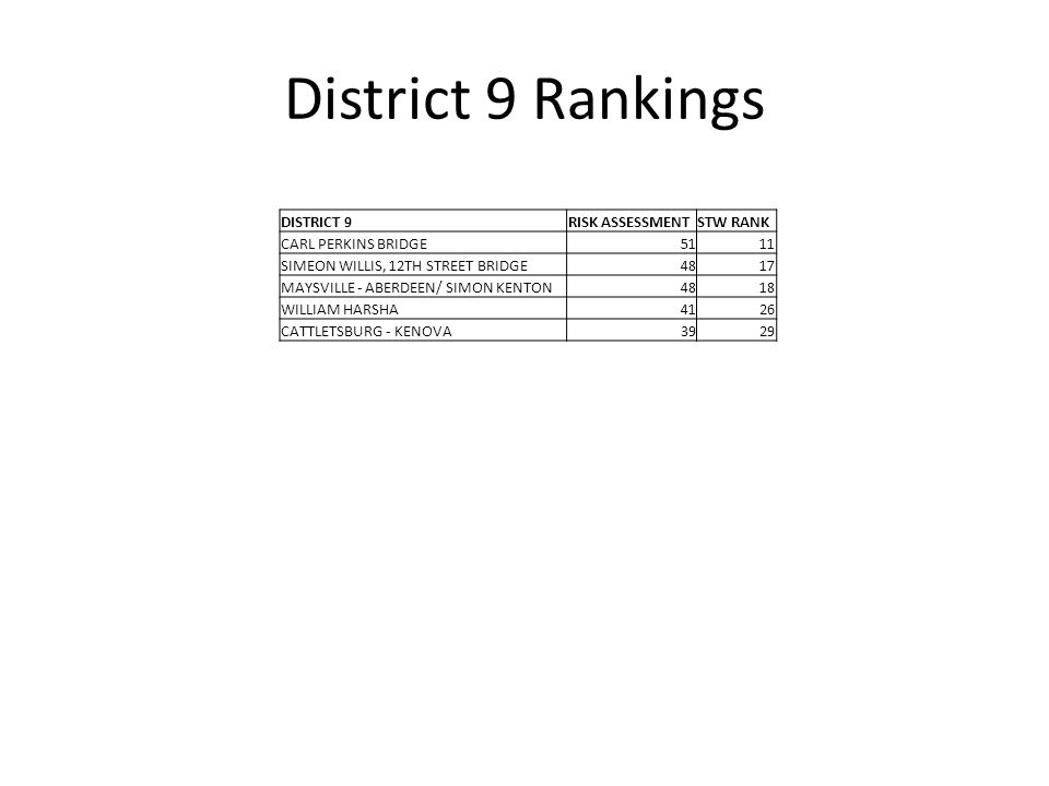 District 9 Rankings DISTRICT 9RISK ASSESSMENTSTW RANK CARL PERKINS BRIDGE5111 SIMEON WILLIS, 12TH STREET BRIDGE4817 MAYSVILLE - ABERDEEN/ SIMON KENTON4818 WILLIAM HARSHA4126 CATTLETSBURG - KENOVA3929