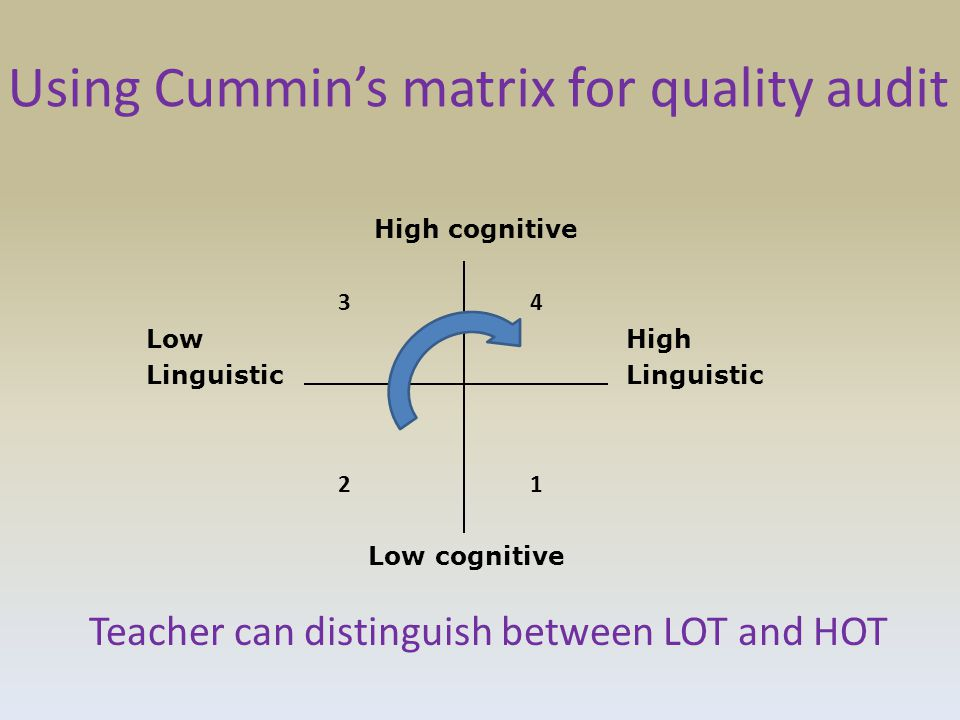 Using Cummin's matrix for quality audit High cognitive 34 LowHighLinguistic 21 Low cognitive Teacher can distinguish between LOT and HOT