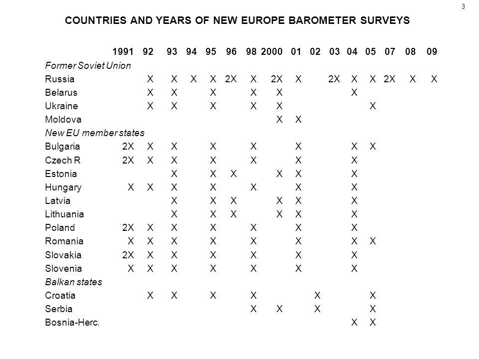 3 COUNTRIES AND YEARS OF NEW EUROPE BAROMETER SURVEYS 199192939495969820000102030405070809 Former Soviet Union RussiaXXXX2XX X XX XX BelarusXXXXXX Ukr
