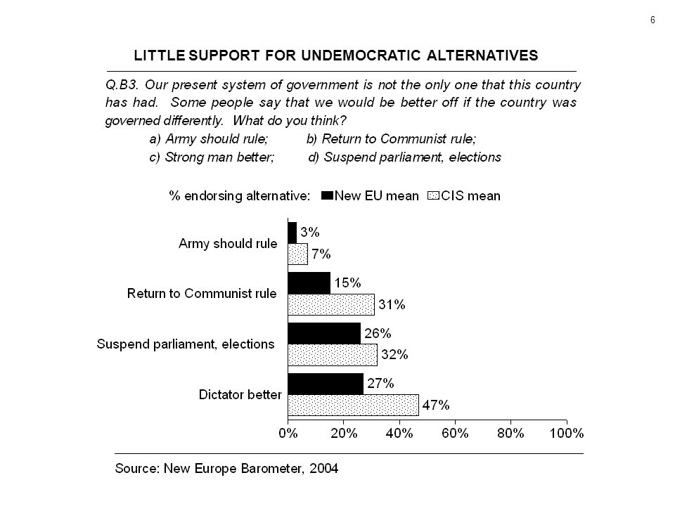 6 LITTLE SUPPORT FOR UNDEMOCRATIC ALTERNATIVES