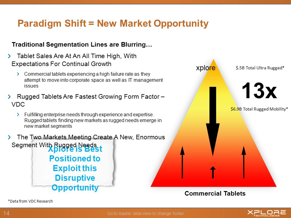 Go to master slide view to change footer 14 Paradigm Shift = New Market Opportunity Xplore is Best Positioned to Exploit this Disruptive Opportunity xplore Commercial Tablets Traditional Segmentation Lines are Blurring… Tablet Sales Are At An All Time High, With Expectations For Continual Growth Commercial tablets experiencing a high failure rate as they attempt to move into corporate space as well as IT management issues Rugged Tablets Are Fastest Growing Form Factor – VDC Fulfilling enterprise needs through experience and expertise.