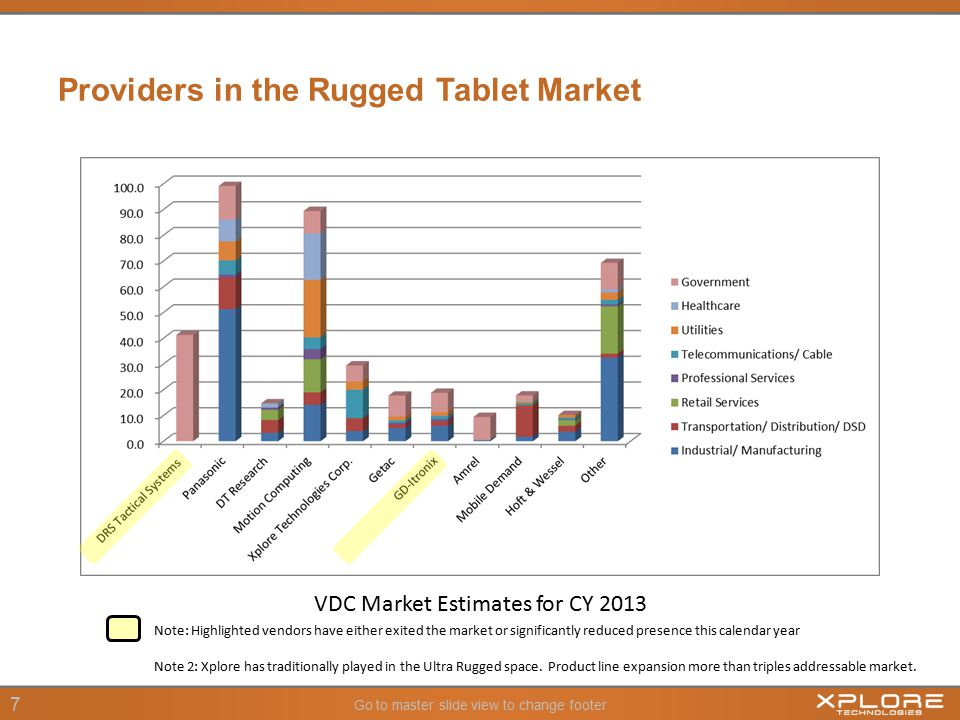 Go to master slide view to change footer 7 Providers in the Rugged Tablet Market VDC Market Estimates for CY 2013 Note: Highlighted vendors have either exited the market or significantly reduced presence this calendar year Note 2: Xplore has traditionally played in the Ultra Rugged space.