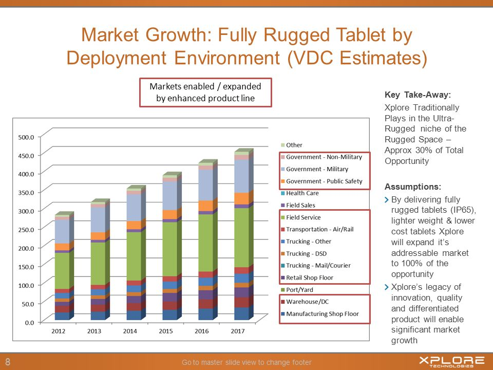 Go to master slide view to change footer 8 Market Growth: Fully Rugged Tablet by Deployment Environment (VDC Estimates) Key Take-Away: Xplore Traditionally Plays in the Ultra- Rugged niche of the Rugged Space – Approx 30% of Total Opportunity Assumptions: By delivering fully rugged tablets (IP65), lighter weight & lower cost tablets Xplore will expand it's addressable market to 100% of the opportunity Xplore's legacy of innovation, quality and differentiated product will enable significant market growth Markets enabled / expanded by enhanced product line