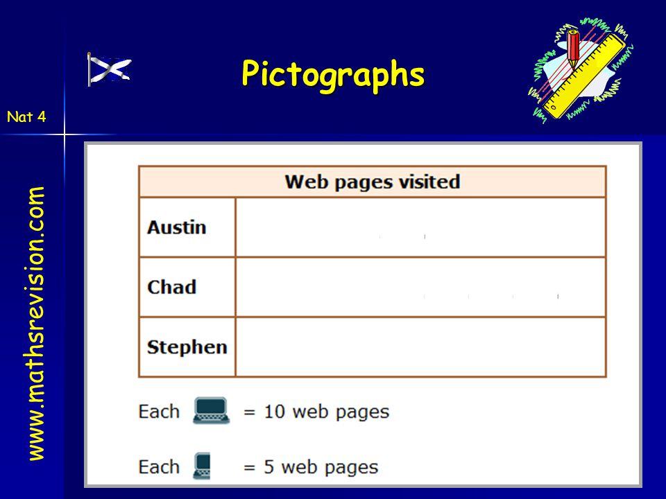 Pictographs www.mathsrevision.com Nat 4 c
