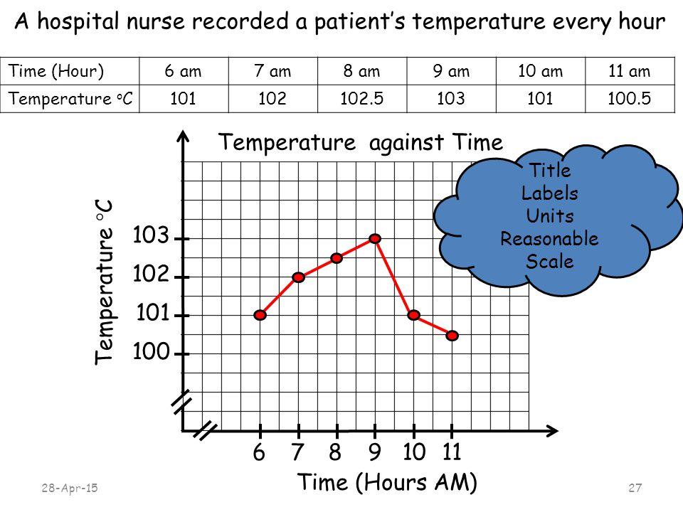 28-Apr-1527 A hospital nurse recorded a patient's temperature every hour Time (Hours AM) T e m p e r a t u r e  C Temperature against Time 100 101 678 91011 102 103 Time (Hour)6 am7 am8 am9 am10 am11 am Temperature o C101102102.5103101100.5 Title Labels Units Reasonable Scale