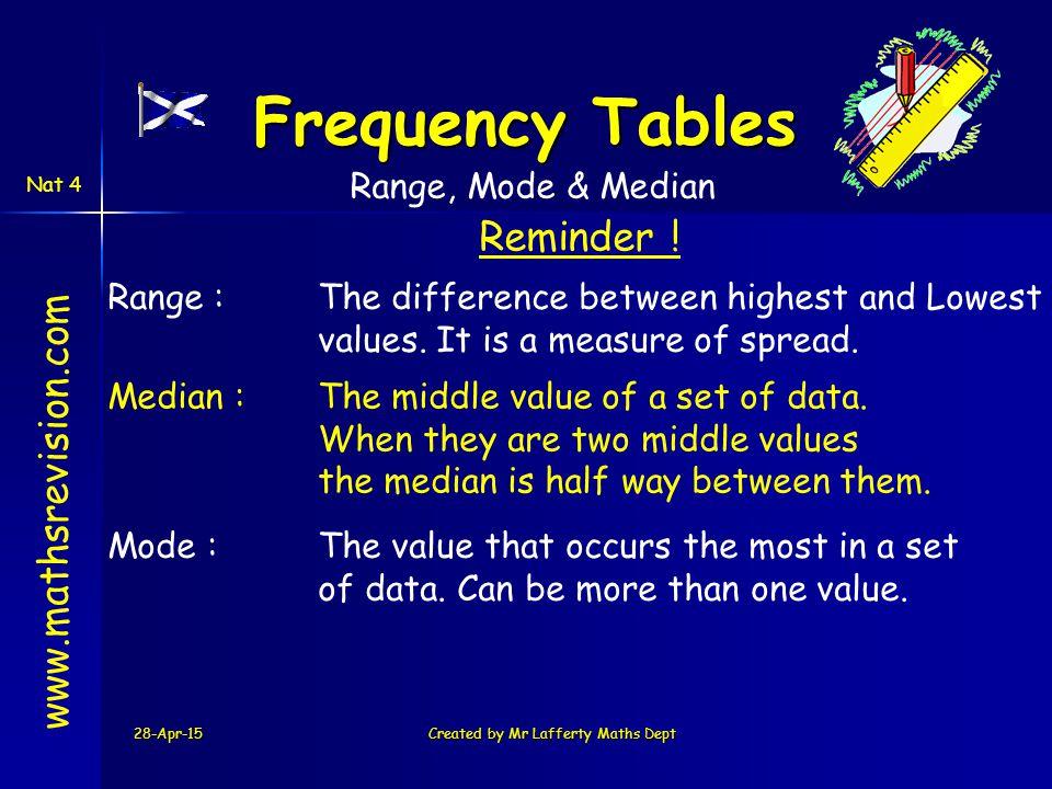 28-Apr-15Created by Mr Lafferty Maths Dept www.mathsrevision.com Reminder .