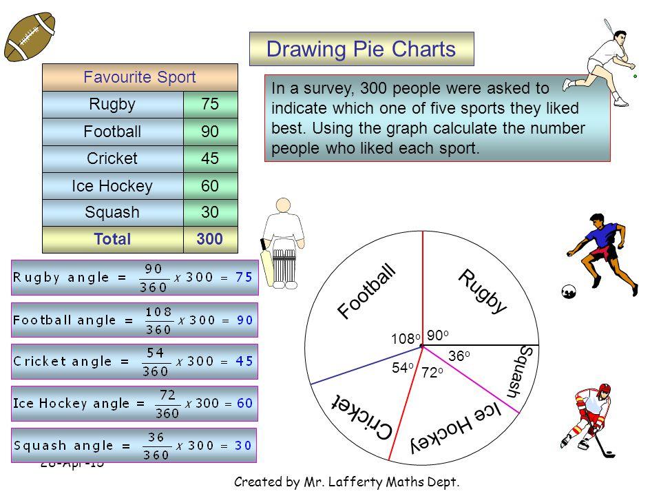 28-Apr-15 Created by Mr.Lafferty Maths Dept.