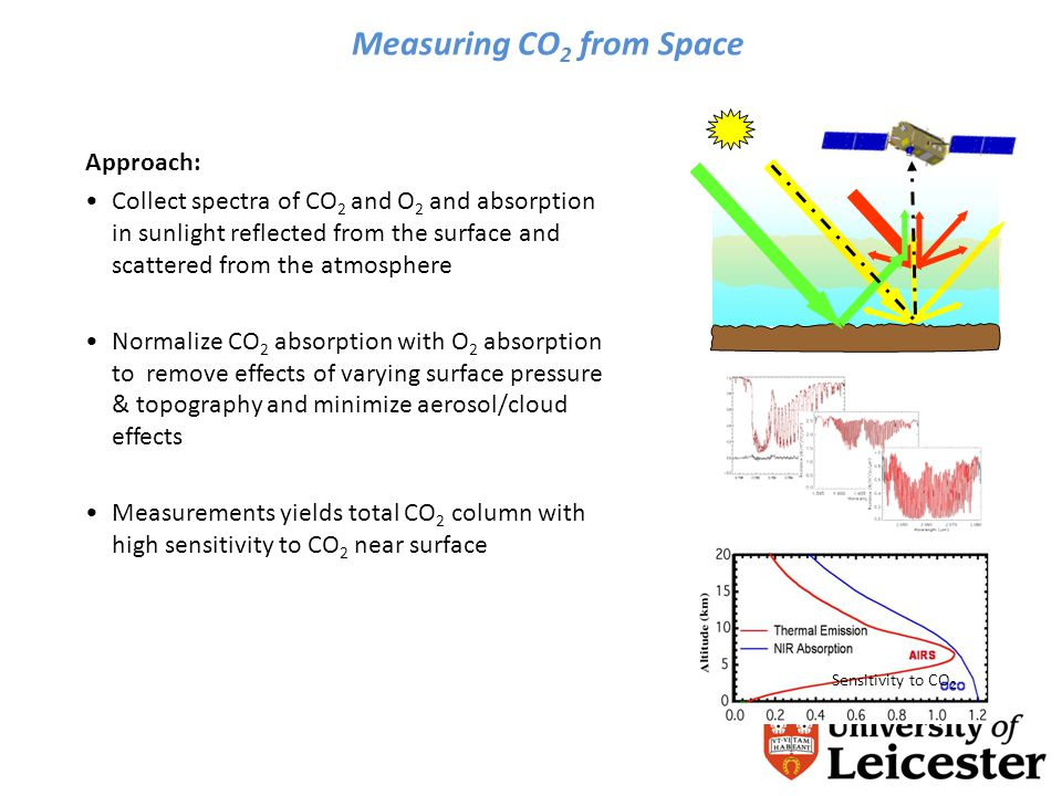 Measuring CO 2 from Space Approach: Collect spectra of CO 2 and O 2 and absorption in sunlight reflected from the surface and scattered from the atmosphere Normalize CO 2 absorption with O 2 absorption to remove effects of varying surface pressure & topography and minimize aerosol/cloud effects Measurements yields total CO 2 column with high sensitivity to CO 2 near surface Sensitivity to CO 2