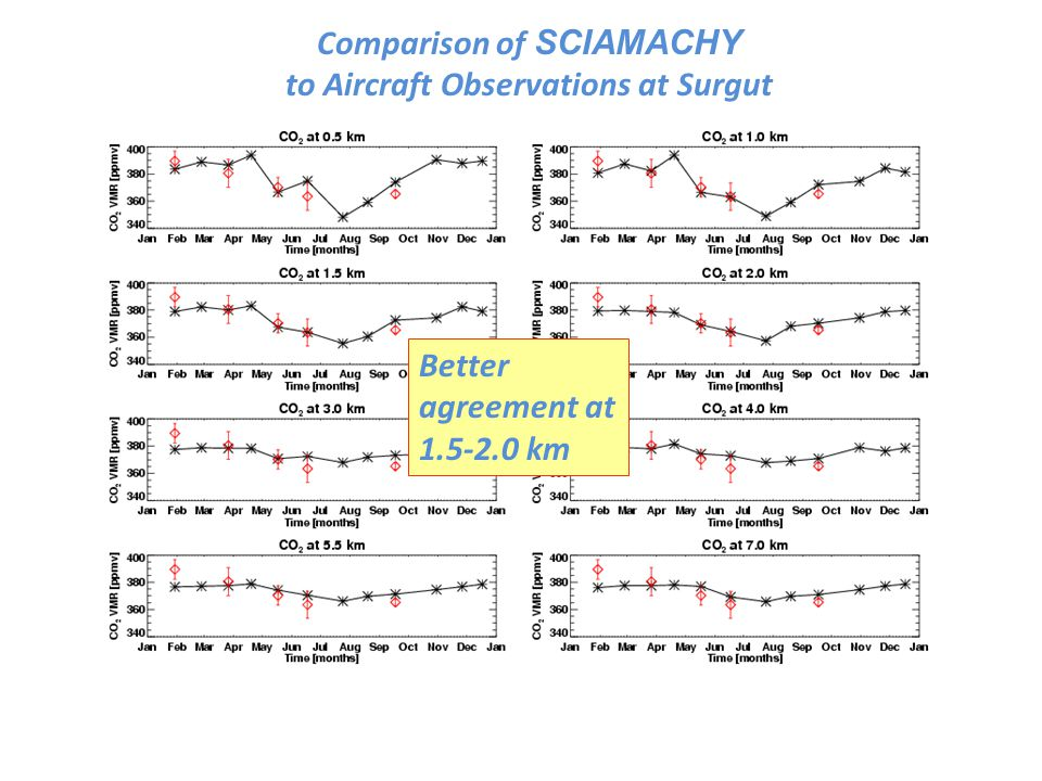 Comparison of SCIAMACHY to Aircraft Observations at Surgut Better agreement at 1.5-2.0 km