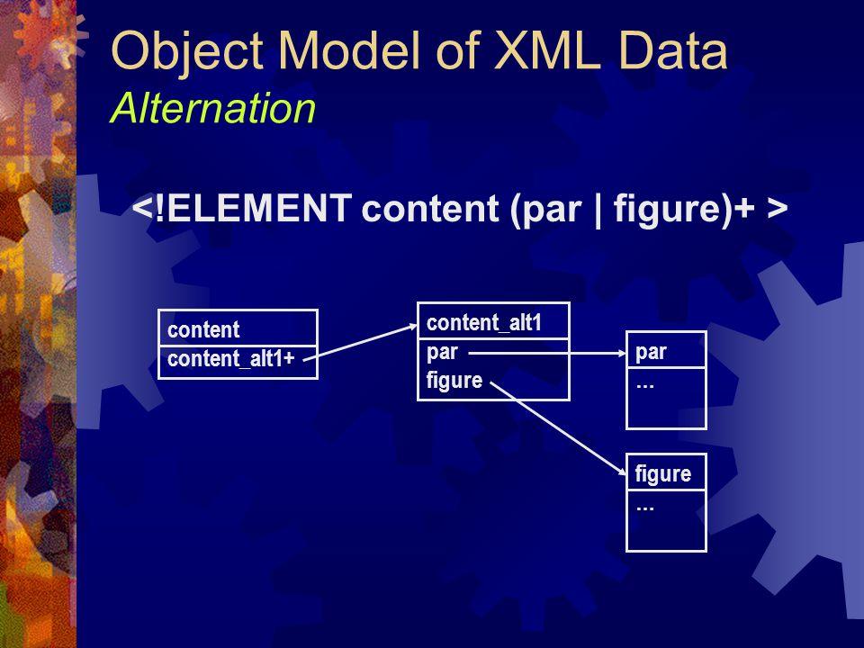 Object Model of XML Data Alternation content content_alt1+ par … figure … content_alt1 par figure