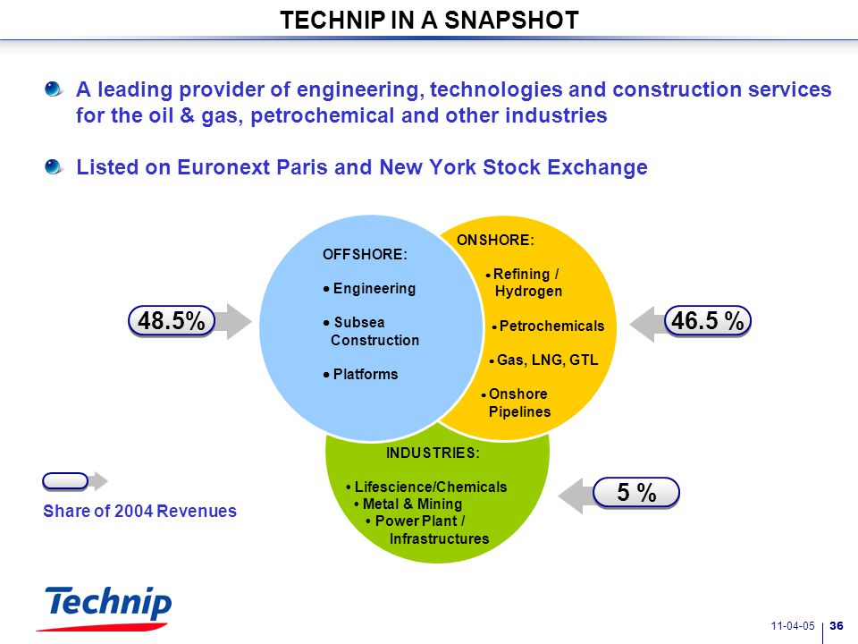 11-04-05 35 3. Technip Group - Who are we?