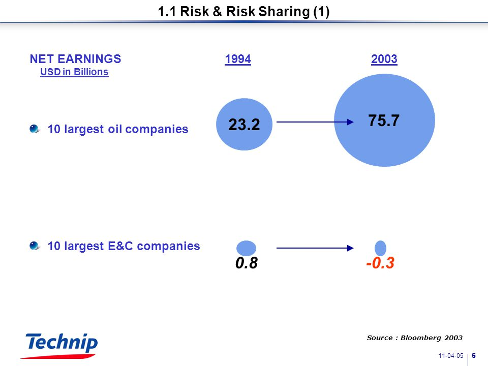 11-04-05 4 1.1 Risk and Risk Sharing 1. Challenges