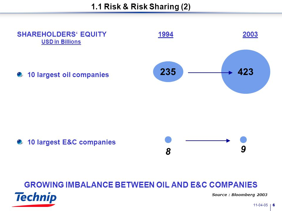 11-04-05 6 GROWING IMBALANCE BETWEEN OIL AND E&C COMPANIES SHAREHOLDERS' EQUITY19942003 USD in Billions 10 largest oil companies 10 largest E&C companies 235 423 1.1 Risk & Risk Sharing (2) Source : Bloomberg 2003 8 9