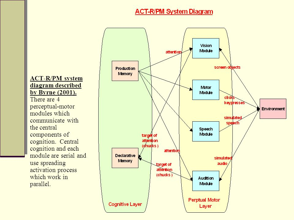 ACT-R/PM system diagram described by Byrne (2001).