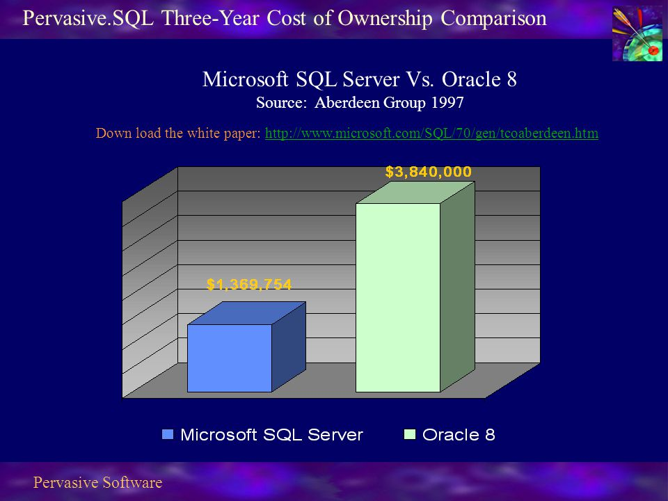Pervasive Software Microsoft SQL Server Vs.