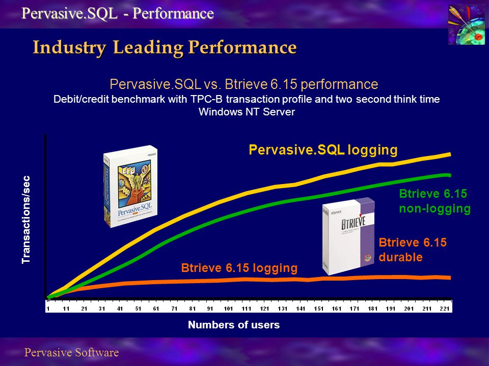 Pervasive Software Pervasive.SQL vs.