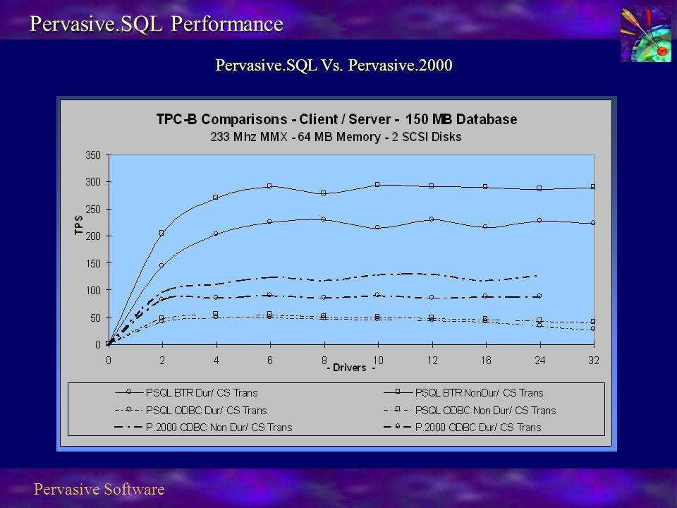 Pervasive Software Pervasive.SQL Performance Pervasive.SQL Vs. Pervasive.2000