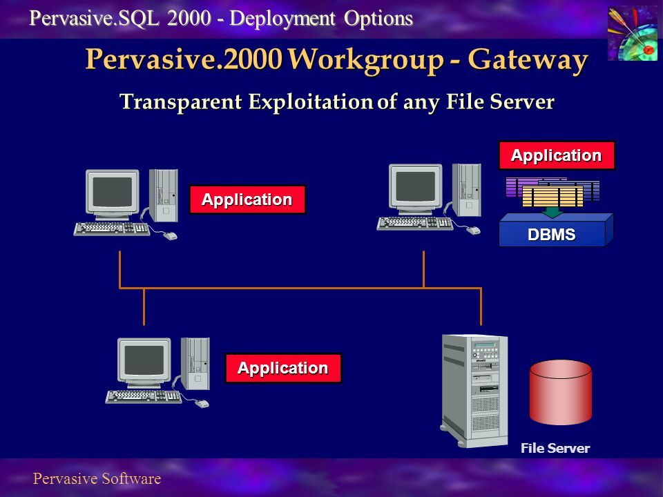 Pervasive Software Application DBMS Application Application File Server Pervasive.SQL 2000 - Deployment Options Pervasive.2000 Workgroup - Gateway Transparent Exploitation of any File Server