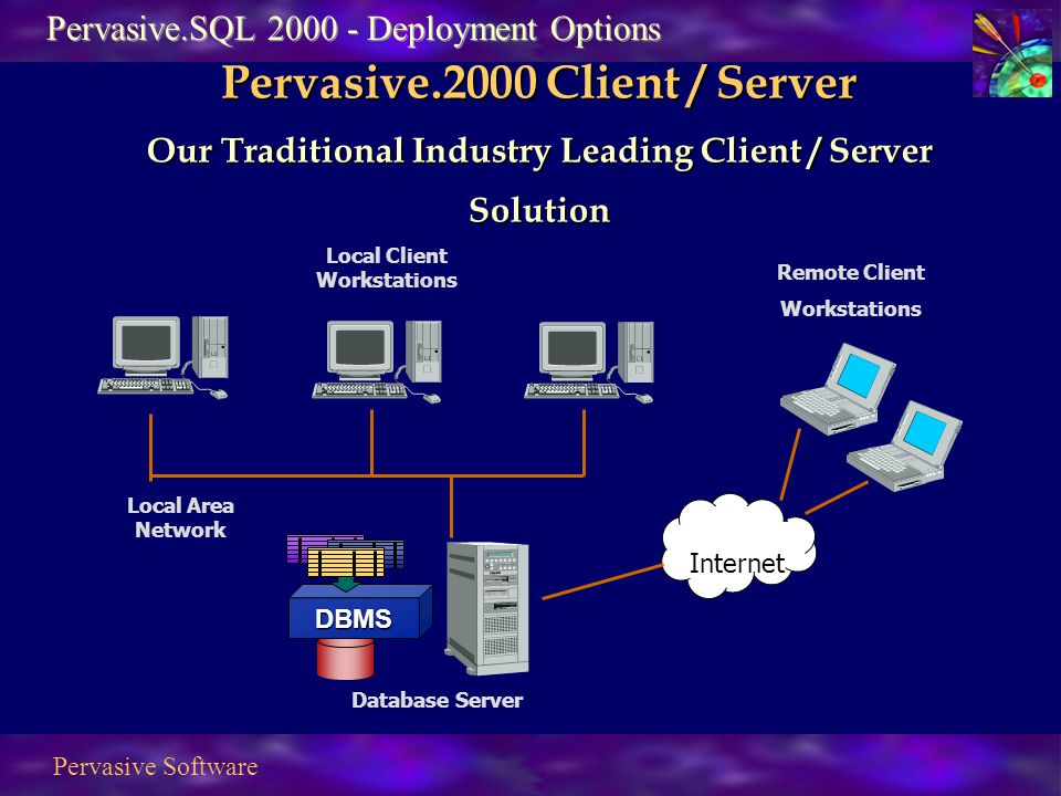 Pervasive Software Internet DBMS Local Area Network Local Client Workstations Database Server Remote Client Workstations Pervasive.SQL 2000 - Deployment Options Pervasive.2000 Client / Server Our Traditional Industry Leading Client / Server Solution