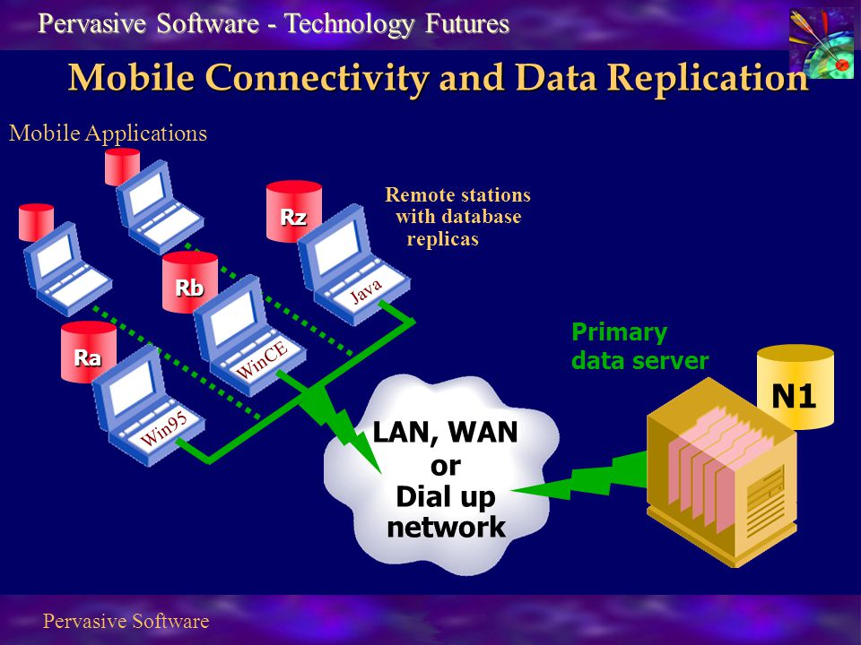Pervasive Software N1 Primary data server Remote stations with database replicas Ra Rb Rz Mobile Connectivity and Data Replication LAN, WAN or Dial up network Mobile Applications WinCE Java Win95 Pervasive Software - Technology Futures