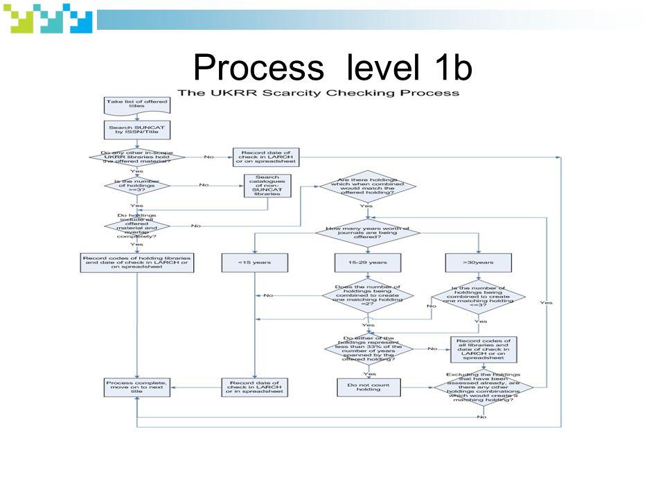 Process level 1b