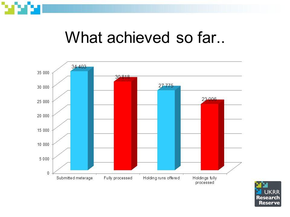 What achieved so far..