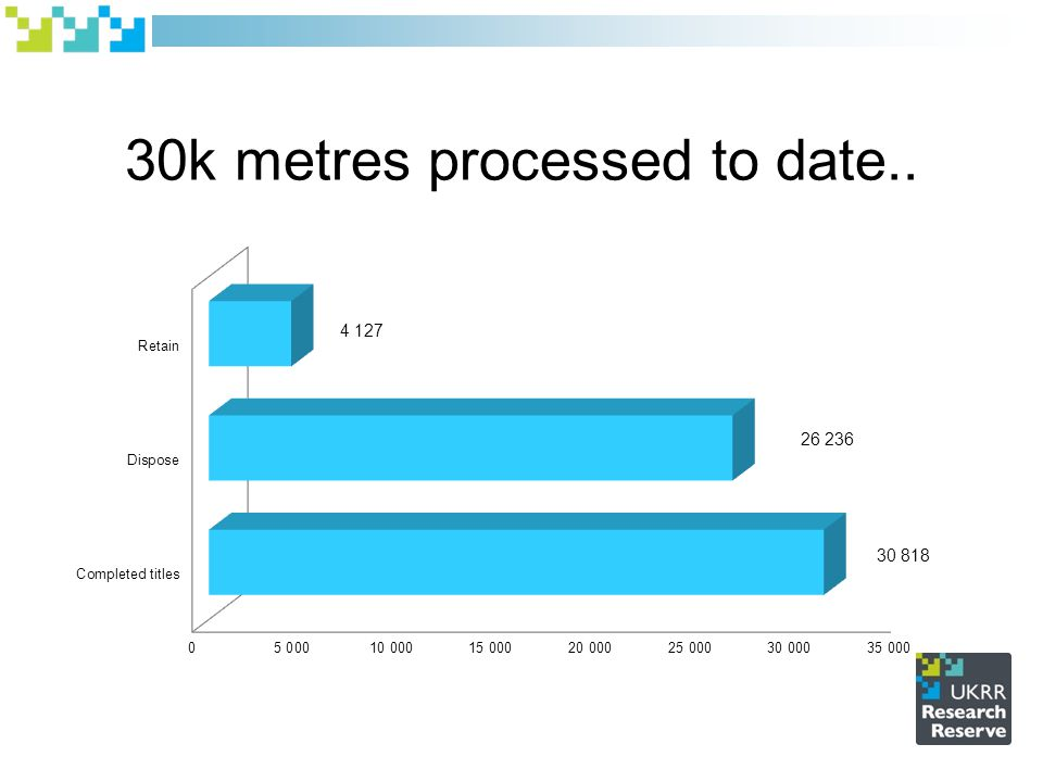 30k metres processed to date..