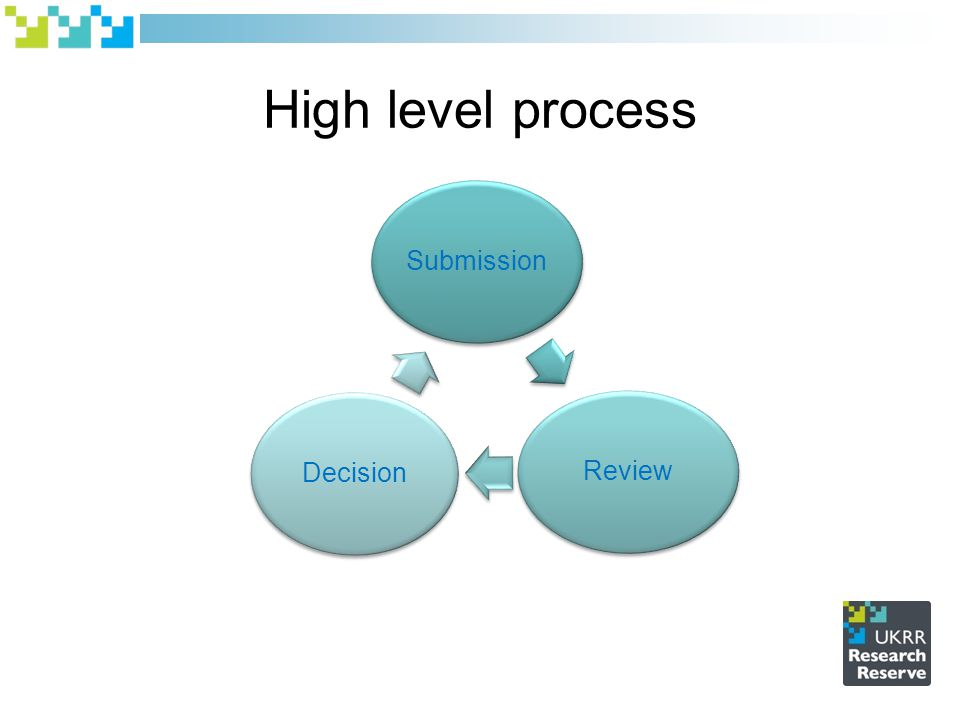 High level process SubmissionReviewDecision