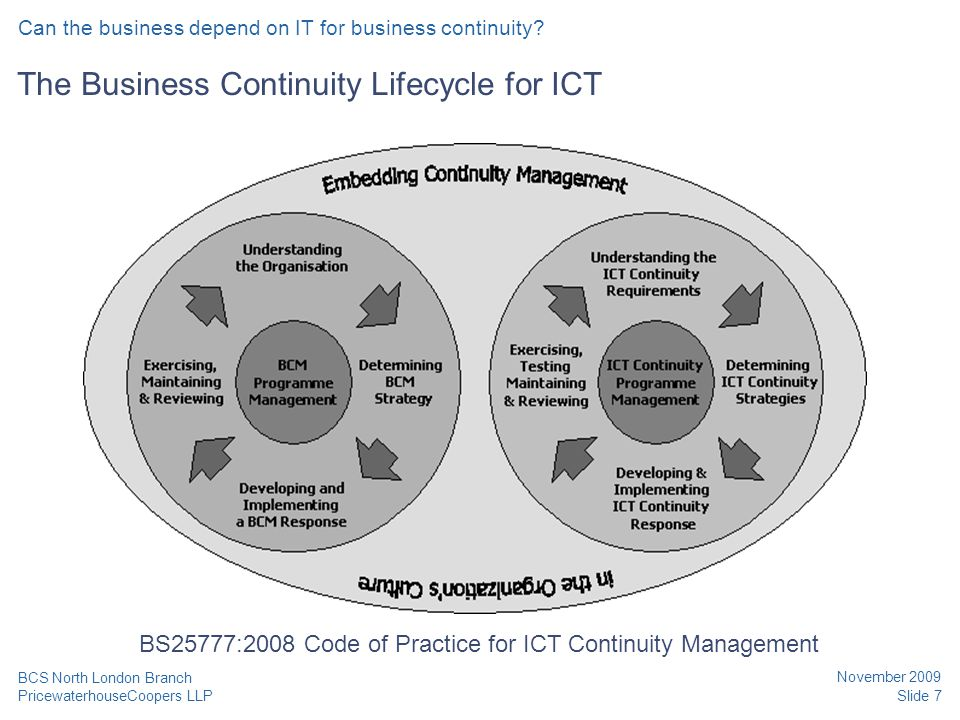 PricewaterhouseCoopers LLP November 2009 Slide 7 BCS North London Branch The Business Continuity Lifecycle for ICT BS25777:2008 Code of Practice for I