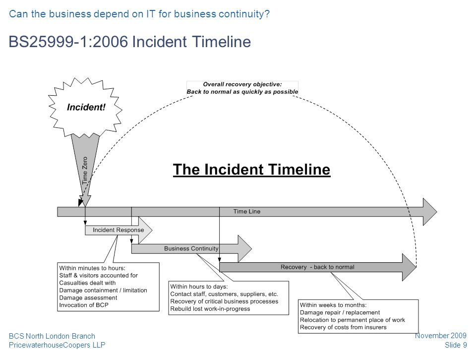 PricewaterhouseCoopers LLP November 2009 Slide 9 BCS North London Branch BS25999-1:2006 Incident Timeline Can the business depend on IT for business c