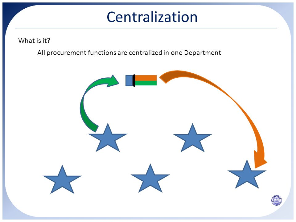 Centralization All procurement functions are centralized in one Department What is it