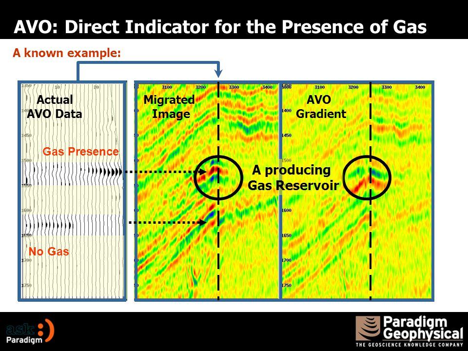 AVO: Direct Indicator for the Presence of Gas A known example: A producing Gas Reservoir Migrated Image AVO Gradient Gas Presence No Gas Actual AVO Data
