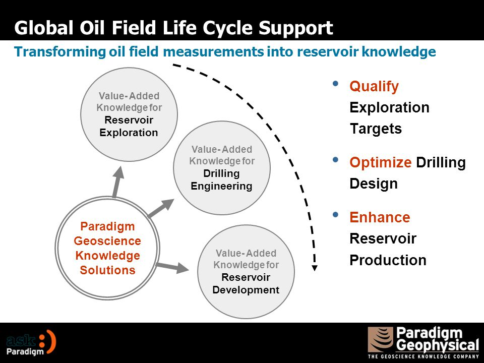 Global Oil Field Life Cycle Support Qualify Exploration Targets Optimize Drilling Design Enhance Reservoir Production Transforming oil field measurements into reservoir knowledge Value- Added Knowledge for Reservoir Development Paradigm Geoscience Knowledge Solutions Value- Added Knowledge for Drilling Engineering Value- Added Knowledge for Reservoir Exploration